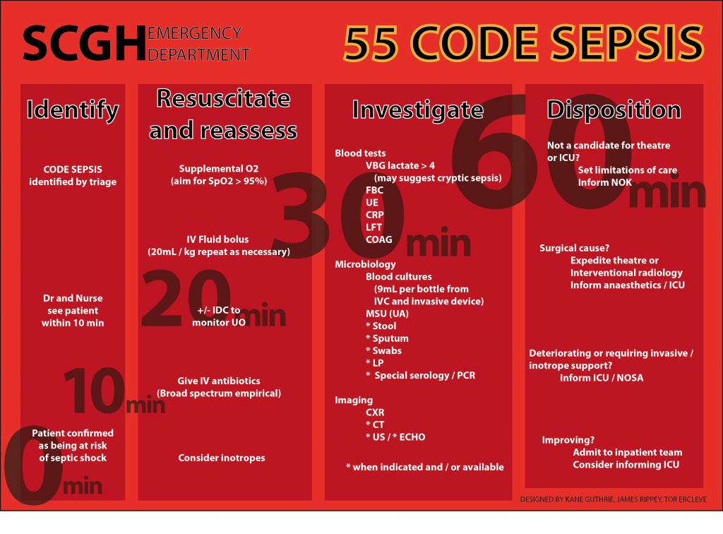 55 Code Sepsis pathway