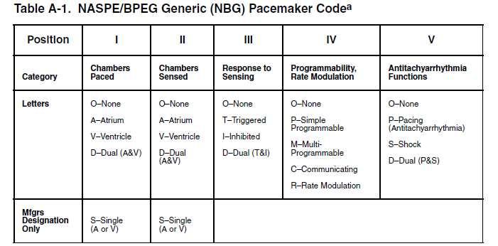 PacemakerCode