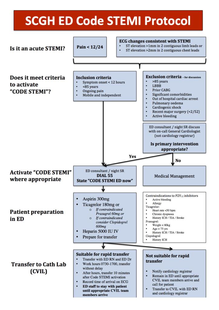 SCGH ED Code STEMI Protocol 24022015