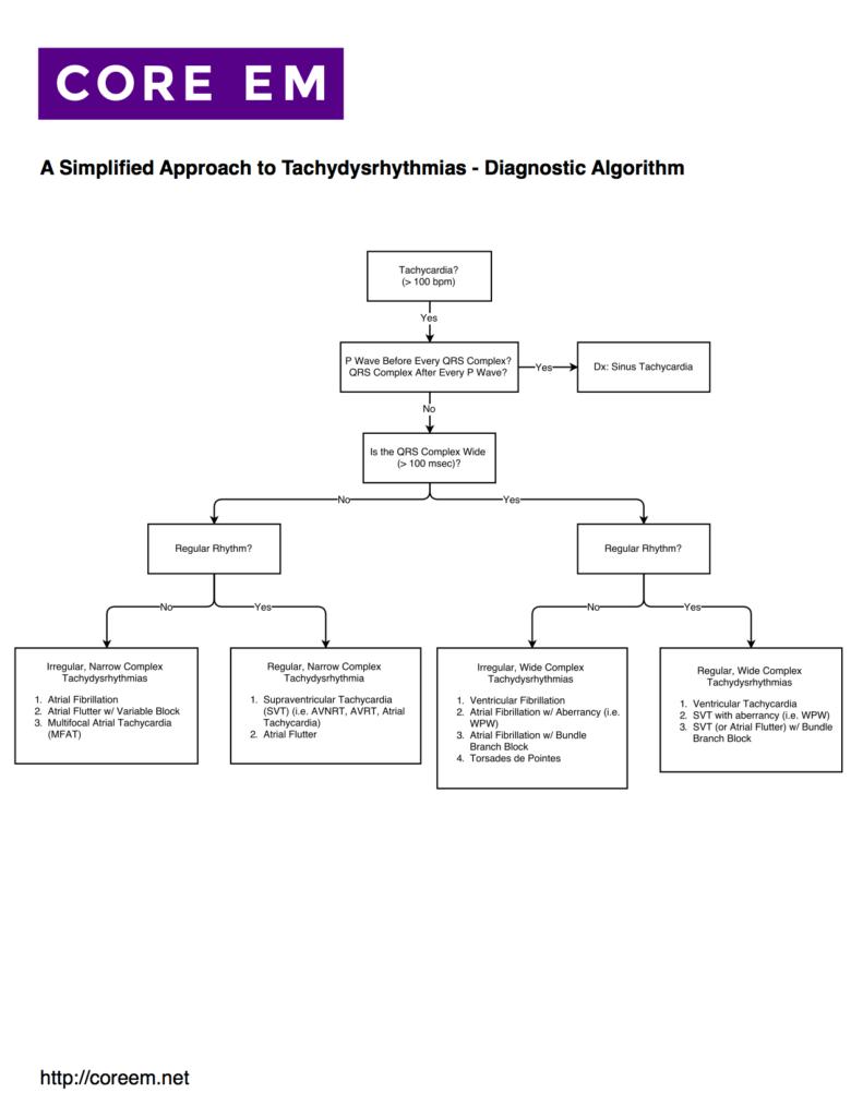 Core-EM-Simplified-Tachydysrhythmias-Diagnostic-Algorithm