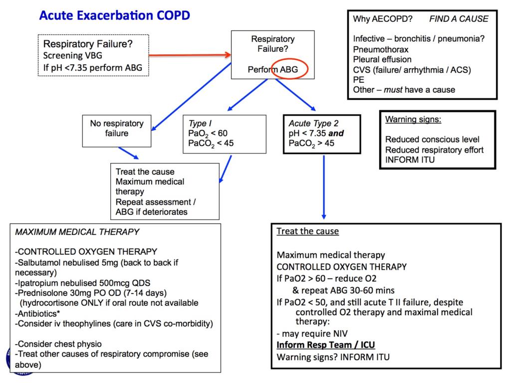 Acute COPD_NIV algorithm_12