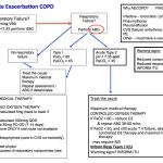 CME 28/04/16 – NIV in Acute Exacerbation of COPD