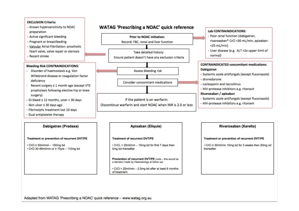 ED DVT Guideline (May 2016 update)_3