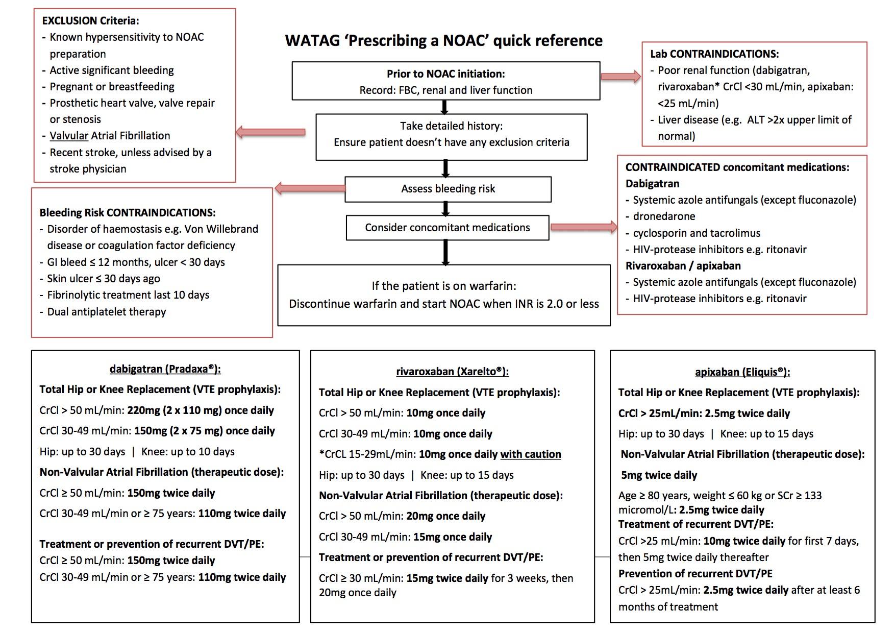 WATAG NOAC Guidelines 2016_1