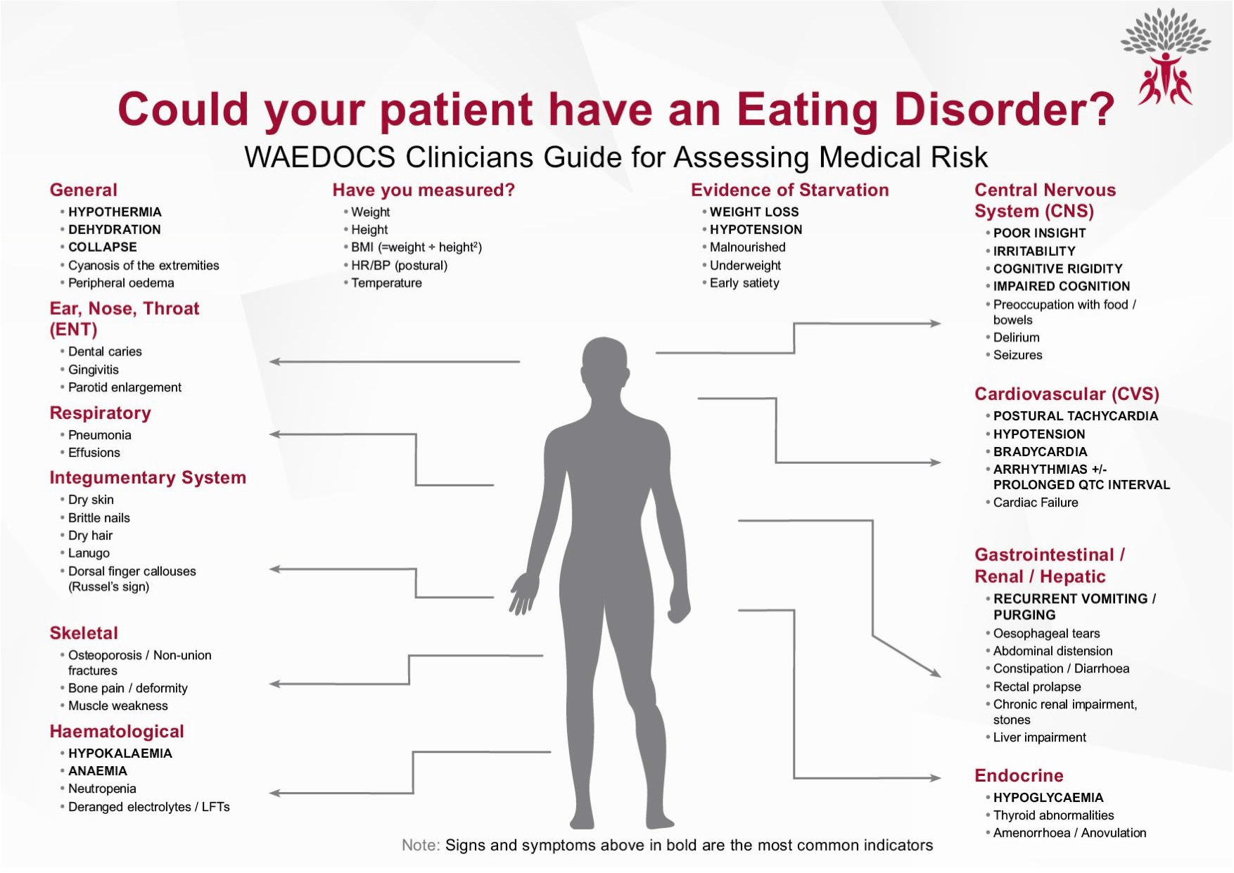 Could your patient have an eating disorder